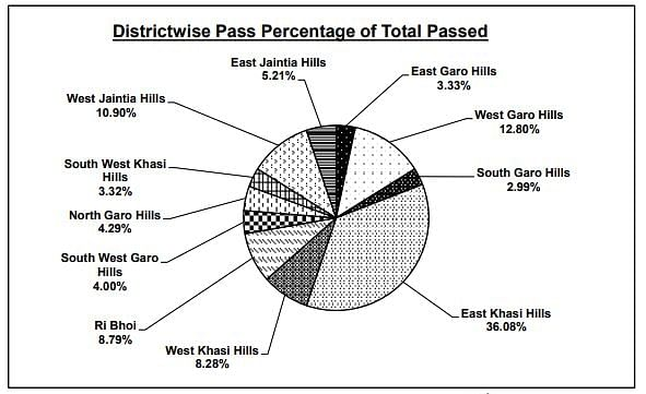District wise pass percentage