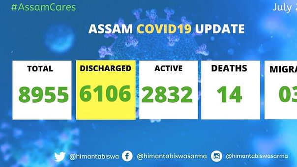Assam's recovery rate now stands at 68%