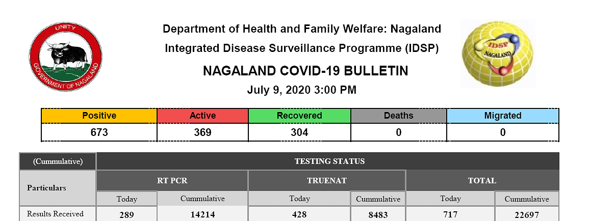 Total number of confirmed cases is now 673