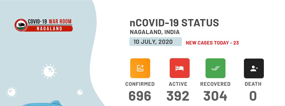 Nagaland's tally spiked to 696