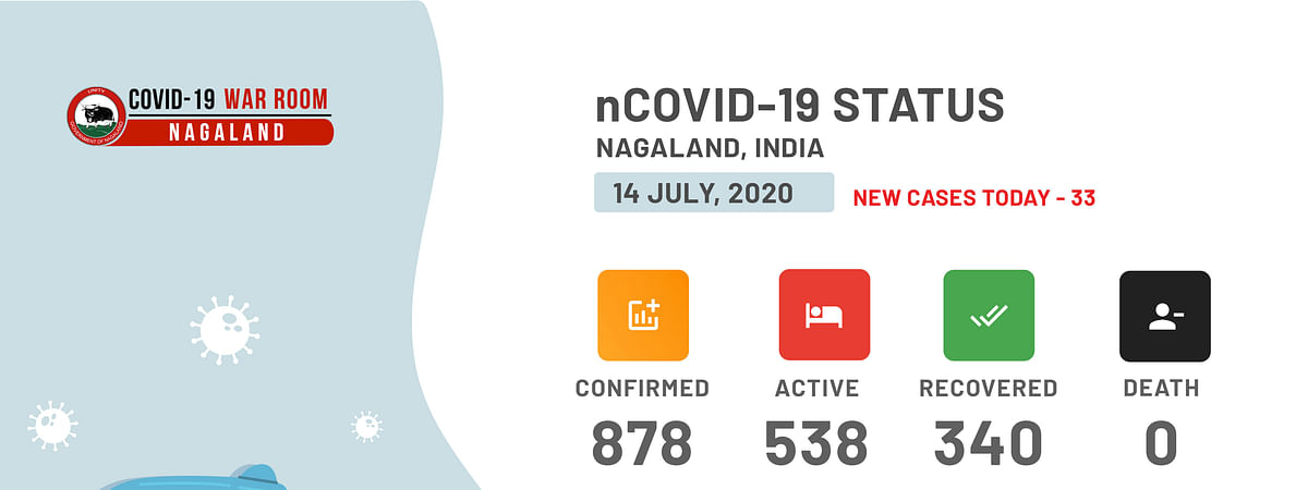 Nagaland's tally now at 878