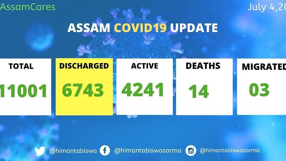 At 1,202 cases, Assam records biggest single-day-COVID19 spike; Guwahati reports 777 cases