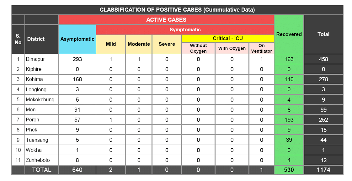 Classification of positive cases (cumulative data)