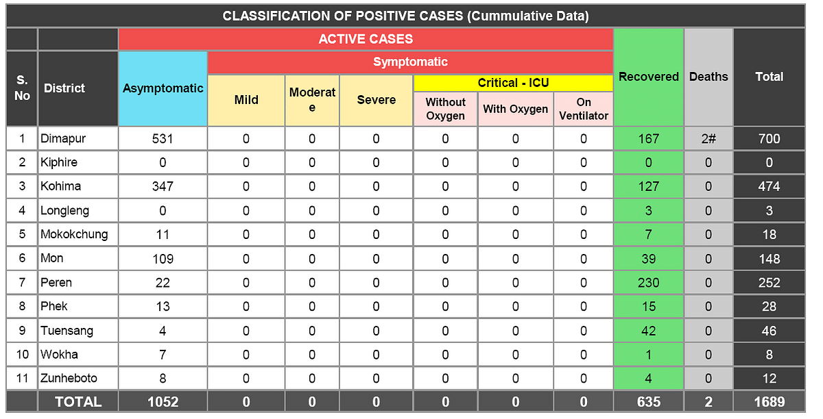 Classification of positive cases; Deaths outside COVID-19 hospitals not shown in table
