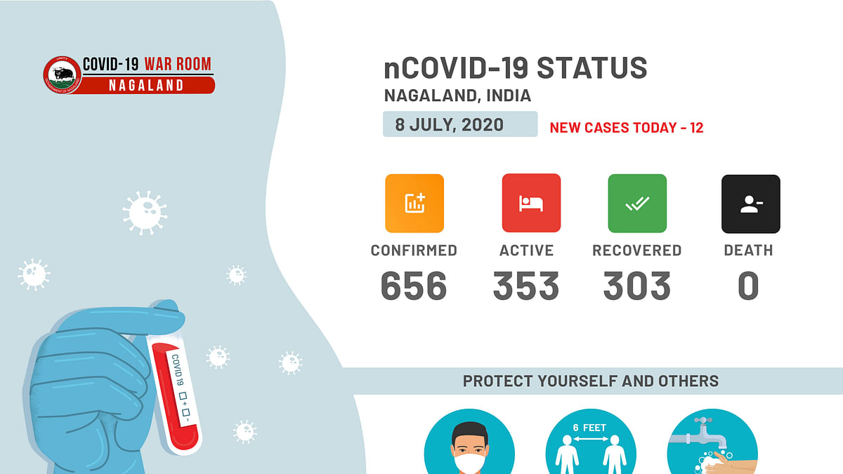 Nagaland: COVID-19 cases soar to 656 as 12 more test positive