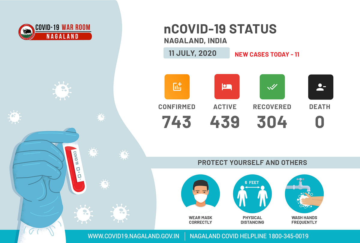 Number of positive cases spikes to 748 as 5 more tested positive for COVID-19 in Nagaland