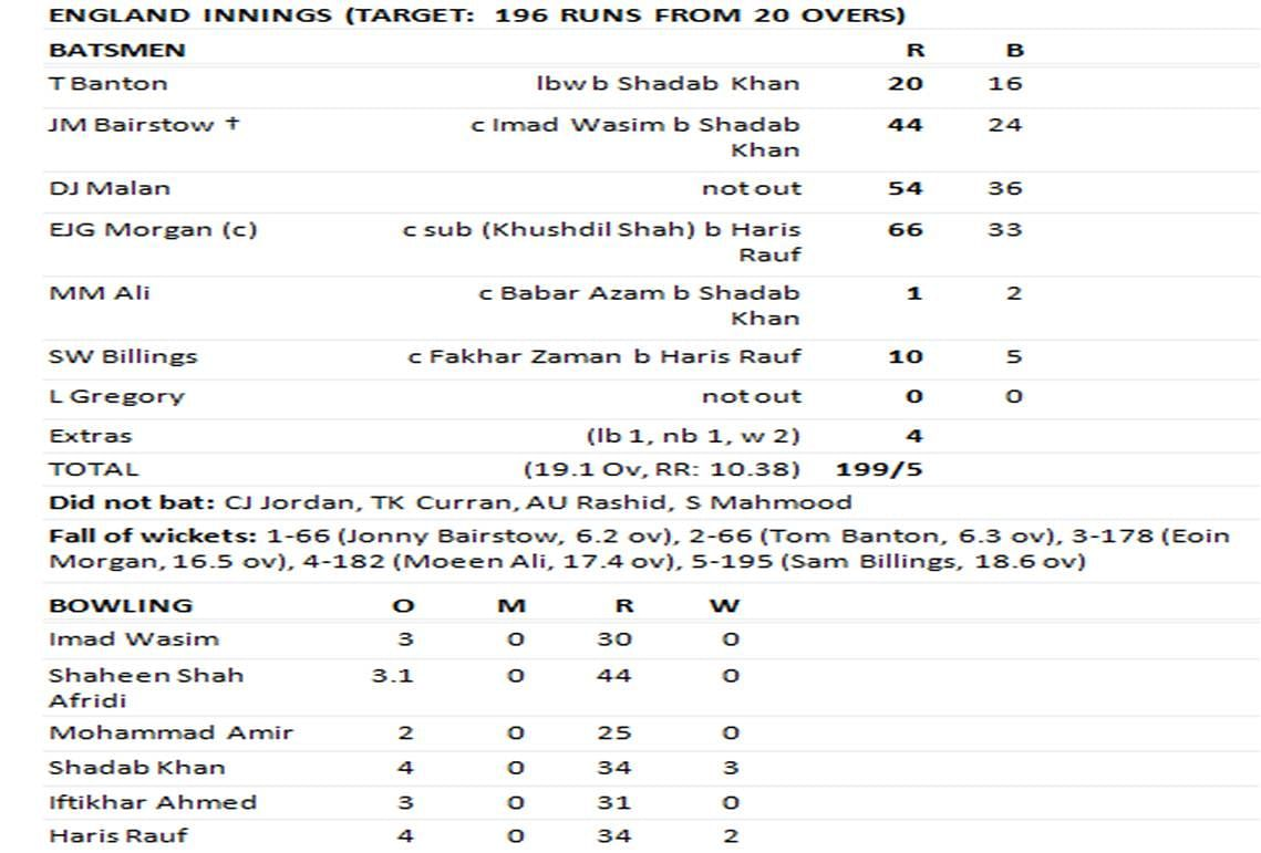Eng vs Pak 2nd Innings