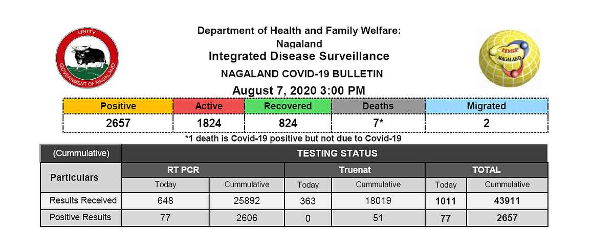 One more COVID-19 related death confirmed in Nagaland; death toll reaches 7
