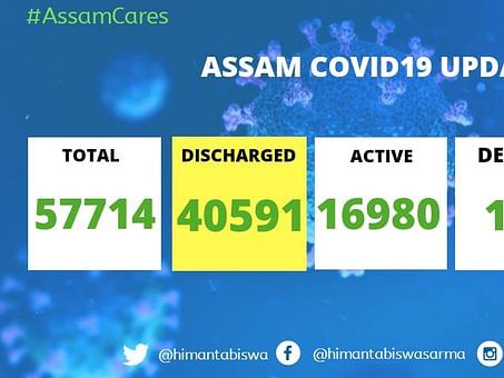 COVID-19: Assam nears 58,000 case mark with 2,218 new cases & 8 deaths