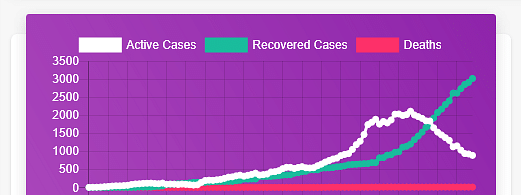 Graphical presentation of the COVID-19 active, recovered and death cases.