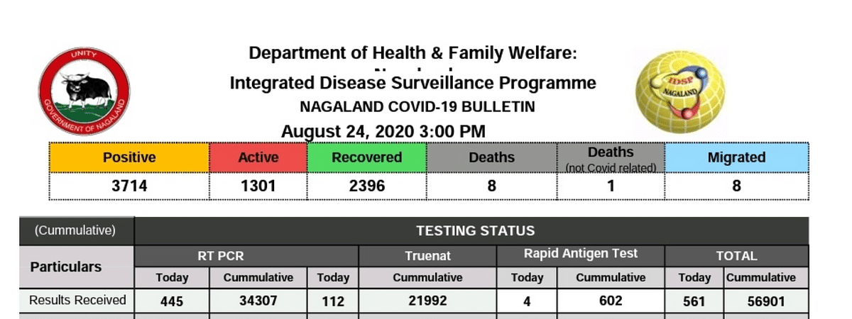COVID=19 cases spiked to 3714