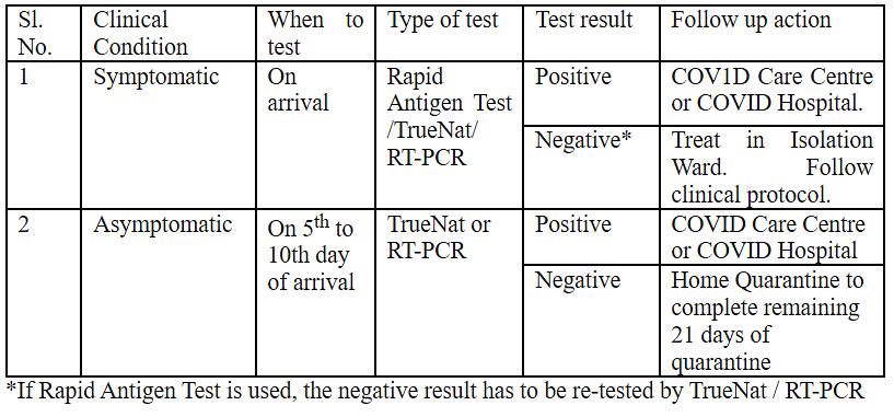 The testing protocol for returnees/inbound travellers