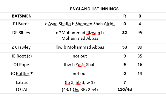 England first innings