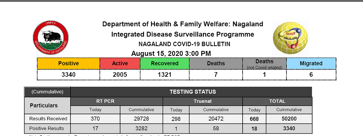 Recovered cases now stand at 1,321 in Nagaland