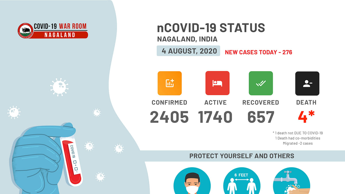 Nagaland registers biggest single day spike; 276 new COVID-19 cases detected