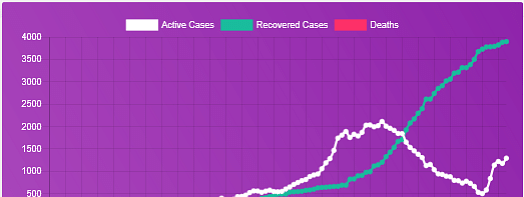 Graphical comparison of the active, recovered and death cases