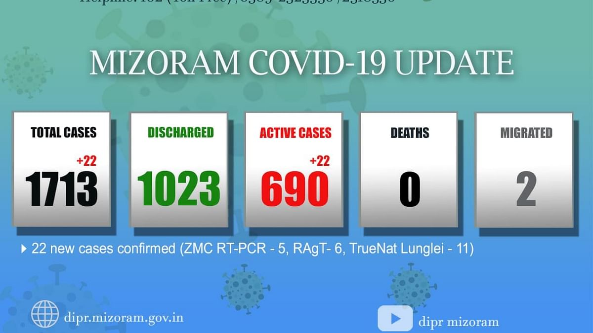 The total Covid-19 cases in the state now stand at 1,713, of which 690 are active cases