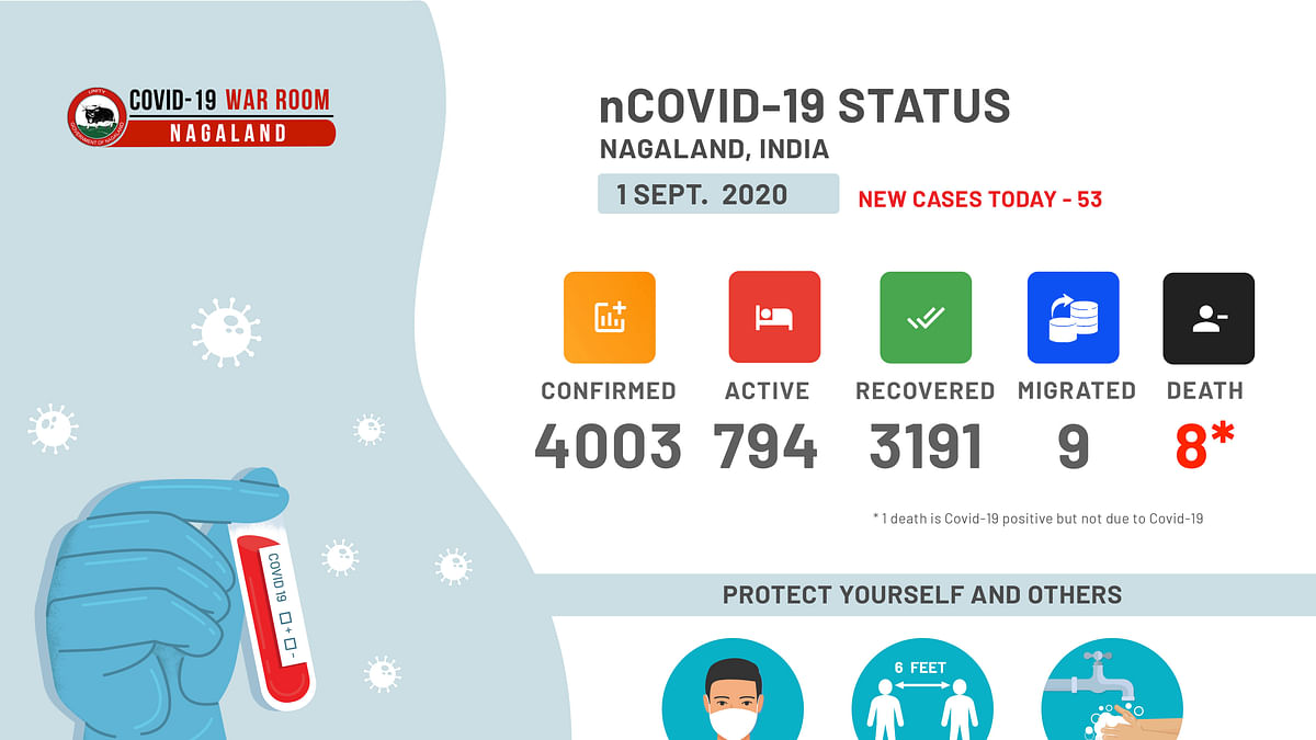 In 100 days, Nagaland records 4,003 COVID-19 cases; 53 new cases detected