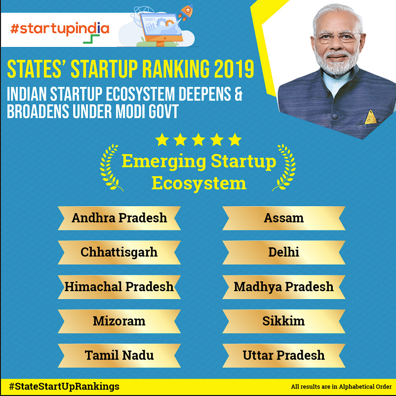 Assam and Sikkim figure among the top states with an emerging Startup Ecosystem