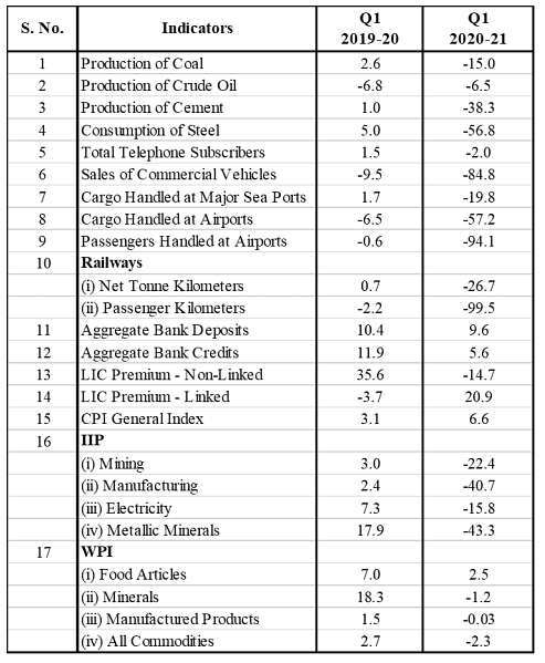 ercentage change in the main indicators used in the GDP estimation