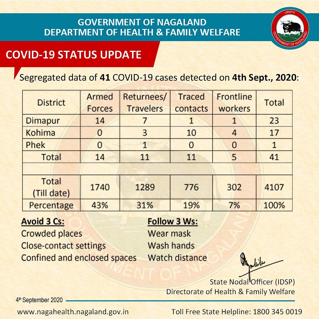 With 23 from Dimapur, 17 from Kohima, and one from Phek testing positive for COVID-19, State's tally touches 4,107