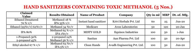 Details of the samples containing toxic methanol