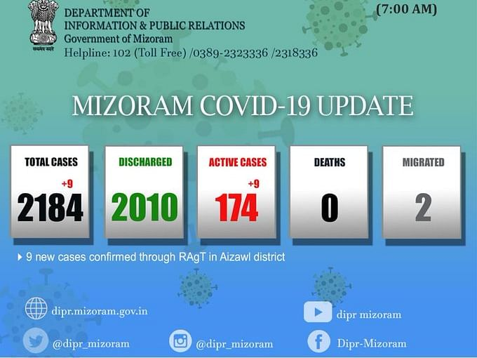 Mizoram: 9 new COVID-19 cases push state tally to 2,184