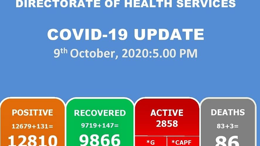 Manipur records 3 more COVID-19 deaths in 24 hrs