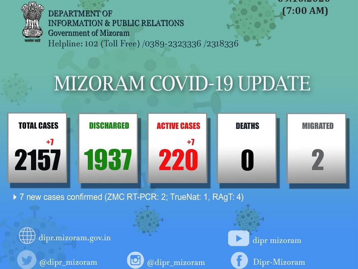 Mizoram: 16 fresh COVID-19 cases registered; state tally goes up to 2,245