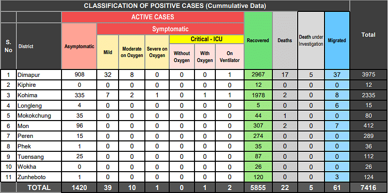 Classification of positive cases as on Wednesday