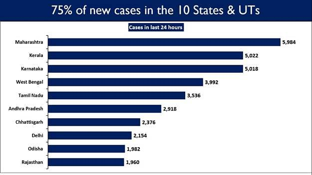 Table of the new cases registered in the last 24 hours