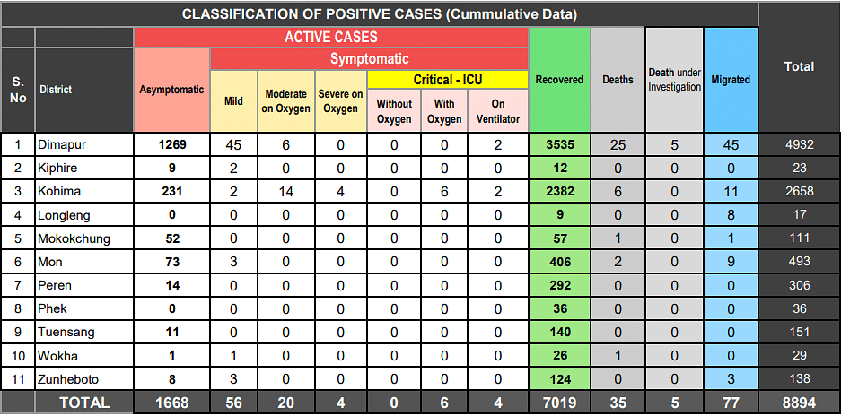 Classification of positive cases
