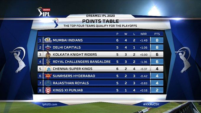 KKR now sit third at the points table with six points from five games