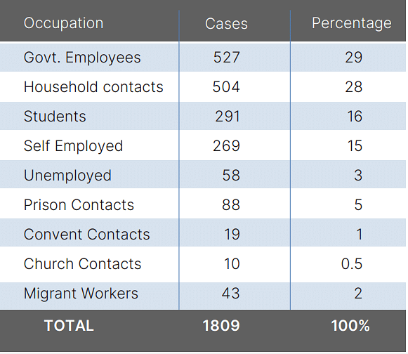 Case distribution among traced contacts