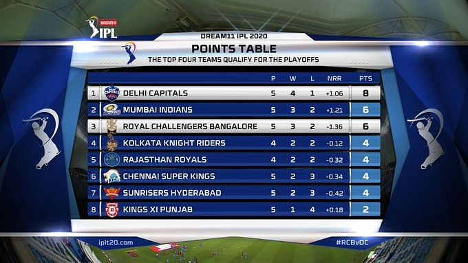 Delhi Capitals move to the top of the points table