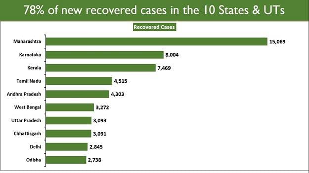 Table of recovered COVID-19 cases in the last 24 hours