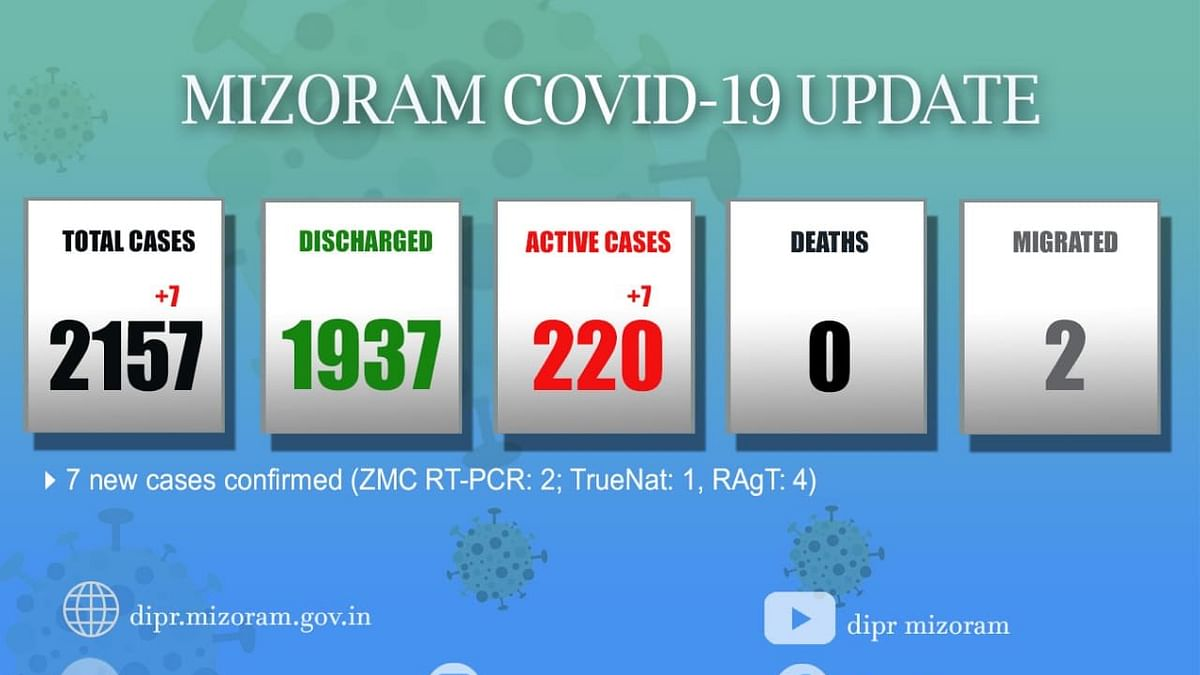 Mizoram registers 7 new Covid-19 cases; state tally at 2,157