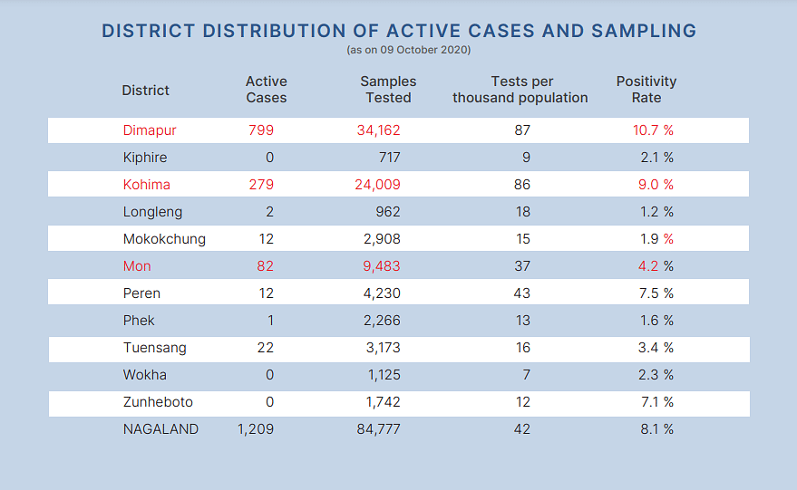 Distribution of active cases and sampling as per the districts.