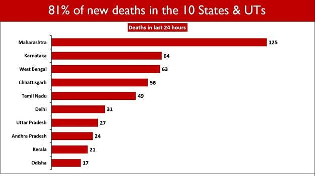 Number of COVID-19 deaths registered in the last 24 hours