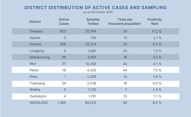Distribution of active cases and sampling