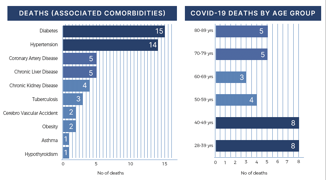 Data showing death associated with comorbidities and death by age group