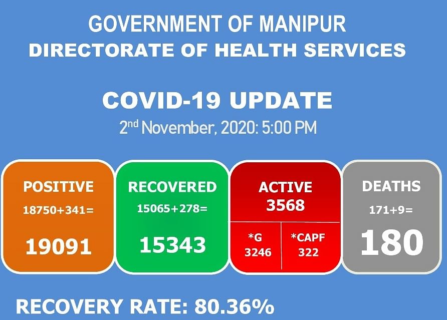A total of 19,241persons tested positive for COVID-19 in Manipur till date