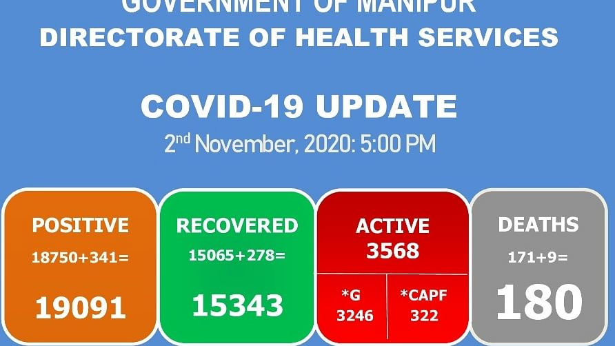 Manipur records highest single-day COVID-19 related deaths