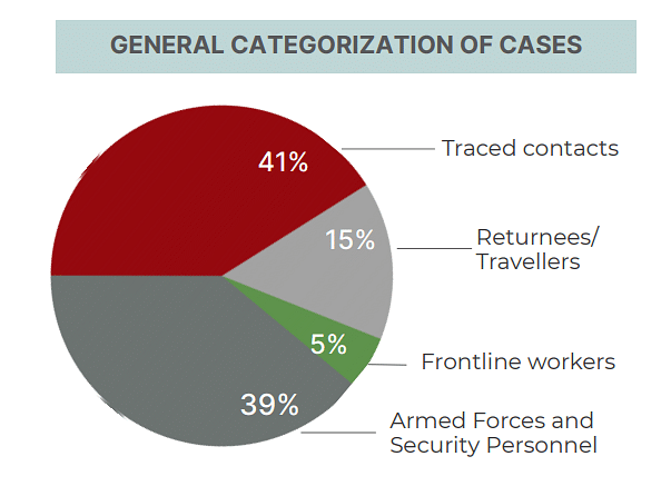 Sector-wise categorization of total confirmed cases