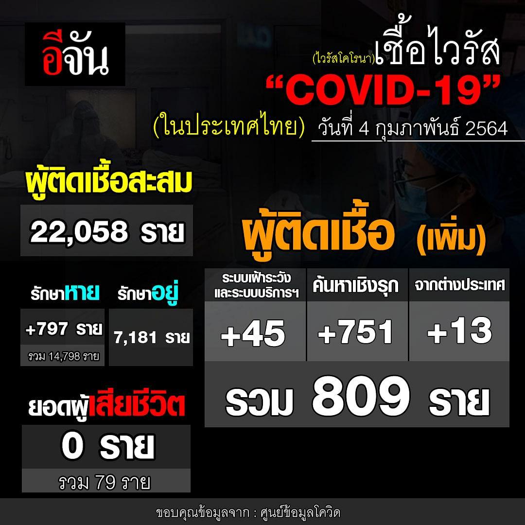 ยอดโควิดในไทย 4 ก.พ.64