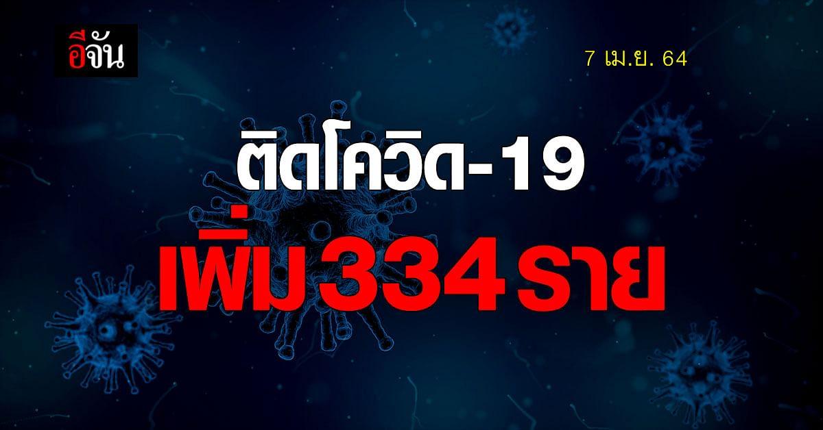 ศบค. แถลง ยอดโควิด-19 พุ่ง ติดเชื้อเพิ่ม 334 ราย
