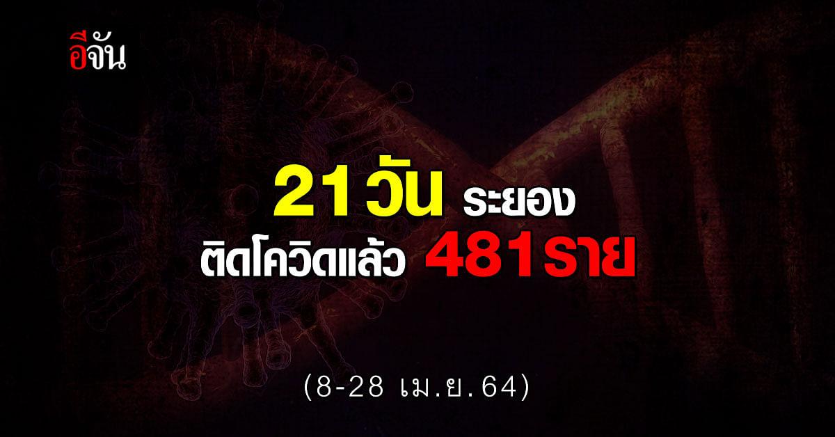 จ.ระยอง เผย ยอดโควิด 8-28 เม.ย. 64 ติดเชื้อแล้ว 481 ราย