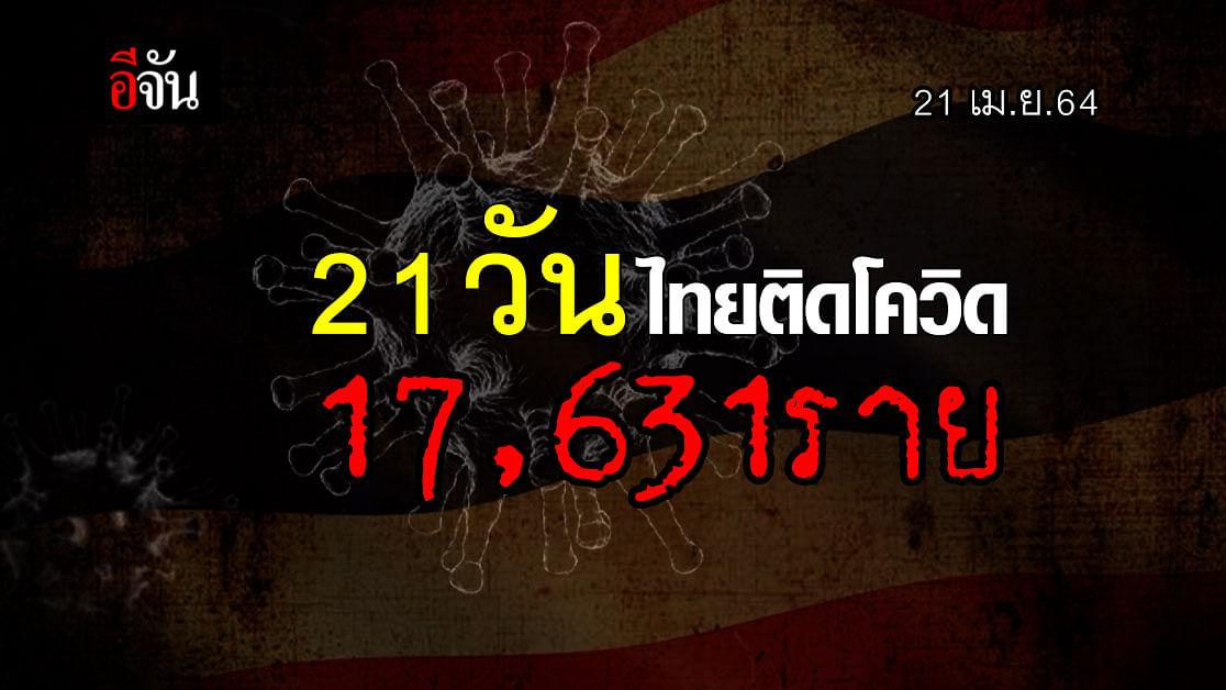 กรุงเทพ นำโด่ง ติดโควิดมากสุดในไทย กระทรวงสาธารณสุข เผย 21 วันติดเชื้อพุ่ง 17,631 ราย