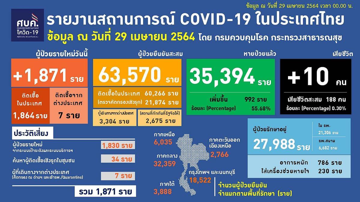 รายงานสถานการณ์โควิด-19 ในประเทศไทย