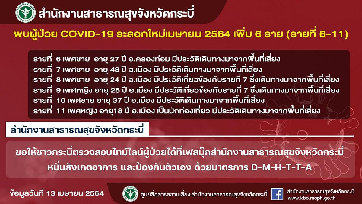 ผู้ป่วยโควิด-19 ระลอกใหม่ จังหวัดกระบี่ ข้อมูล 13 เมษายน 2564